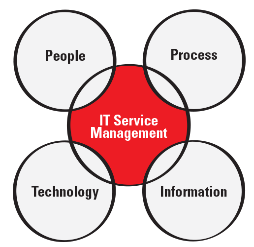IT Service Management graphic