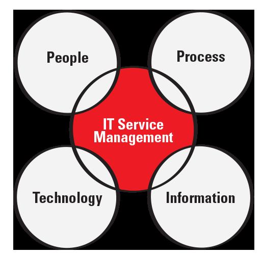 IT Service Management graphic